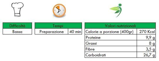 Valori nutrizionali - Vellutata di carciofi