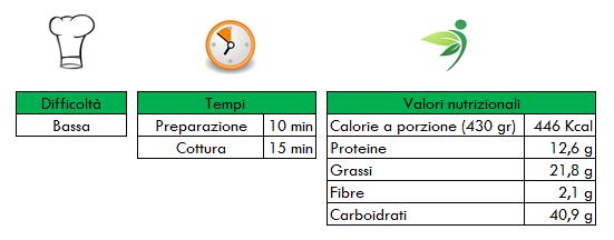 Valori nutrizionali Vellutata di cavolfiore e cozze