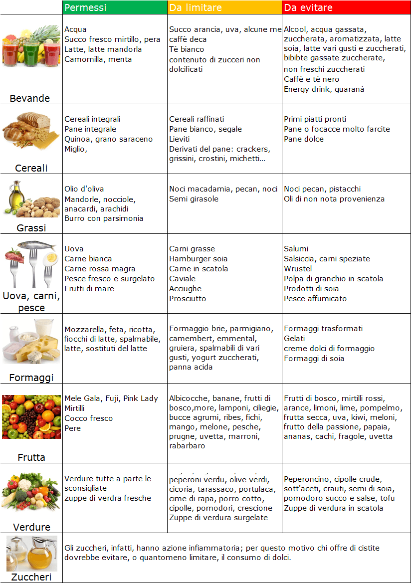 diete per diabetici cosa mangiare