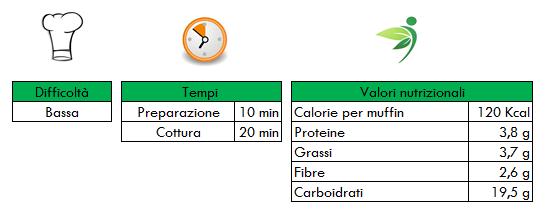 Valori-nutrizionali-muffin-integrali