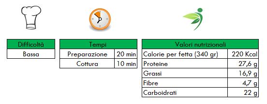 Valori nutrizionali tortino asparagi e alici