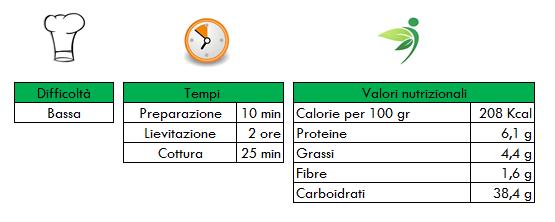 Valori nutrizionali-Focaccia di ciliegie