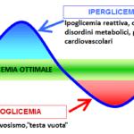 Indice glicemico, indice insulinico e dimagrimento